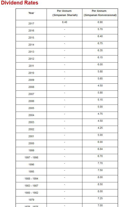 redwire-singapore-malaysia-epf-rates