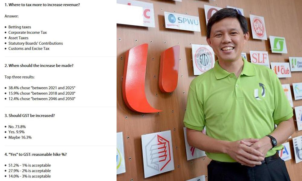 redwire-singapore-ntuc-chan-chun-sing-gst-survey