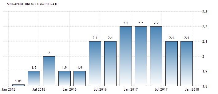 redwire singapore unemployment trends 2018