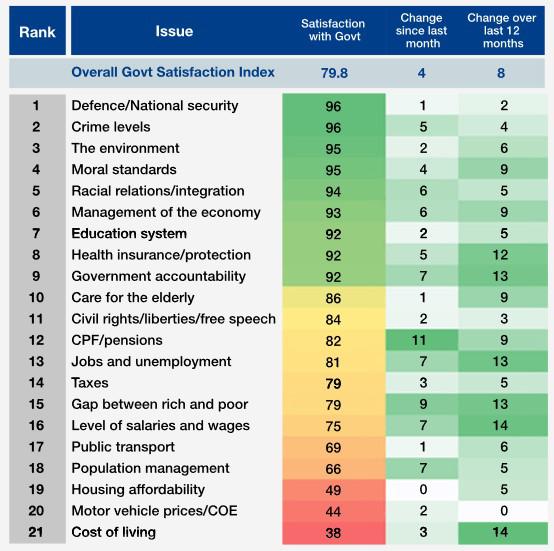 redwire-singapore-blackbox-survey-government-confidence-x82er